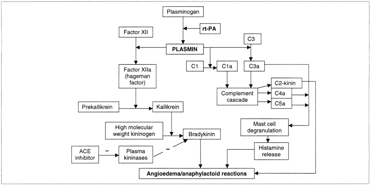 Anaphylactoid Reactions And Angioedema During Alteplase