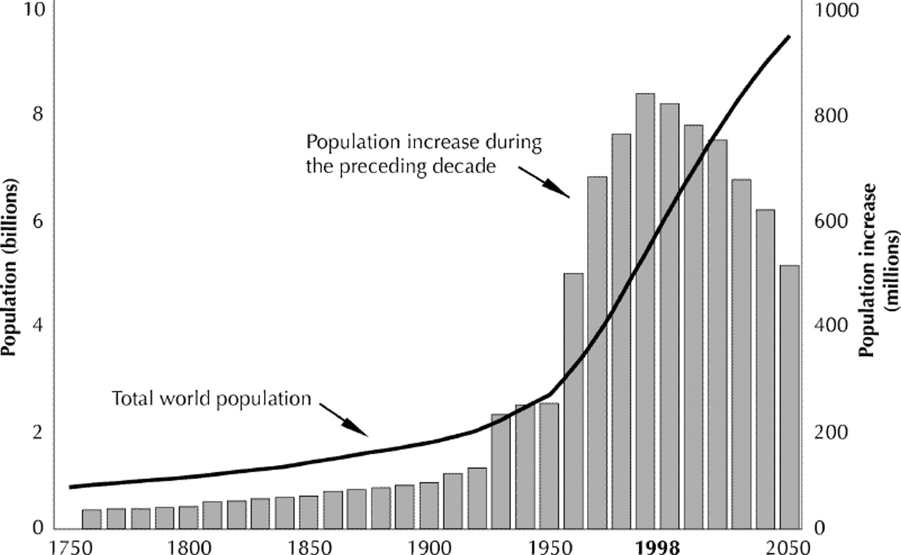 seen recent population increases - HD1280×789