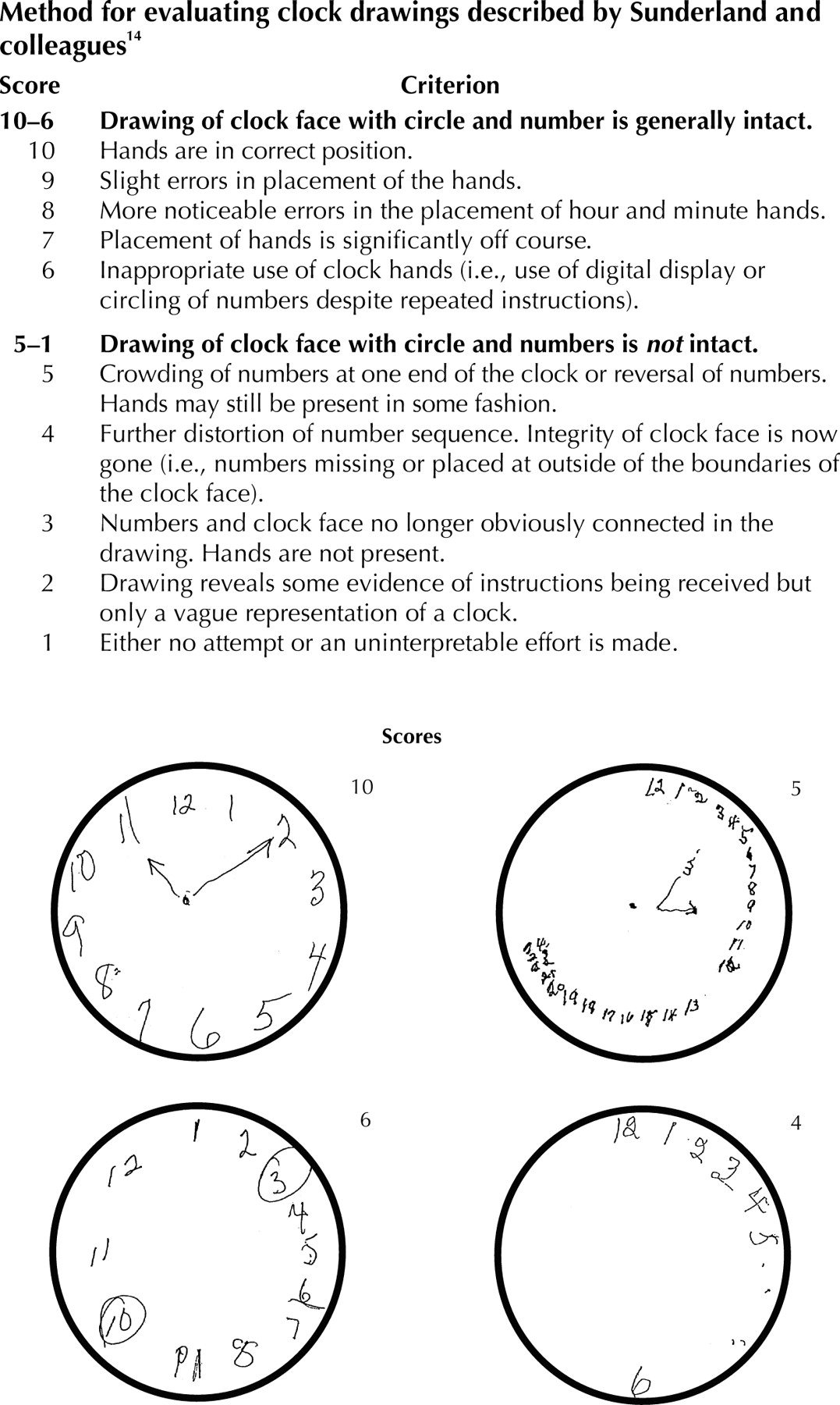 The Value Of Clock Drawing In Identifying Executive Cognitive