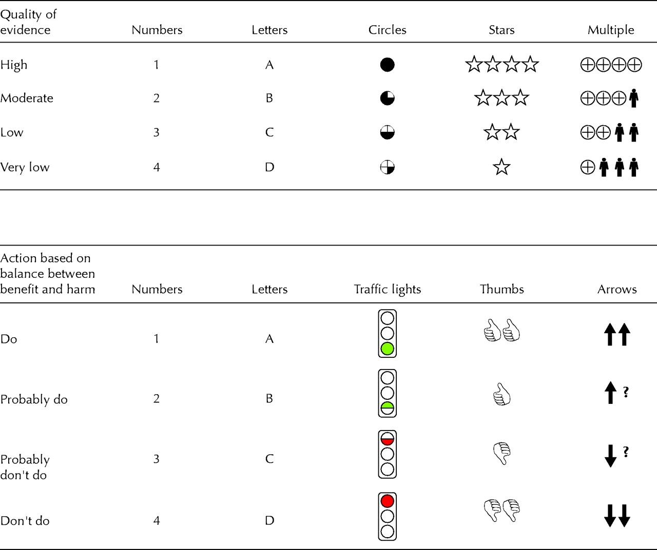 Letters Numbers Symbols And Words How To Communicate Grades Of
