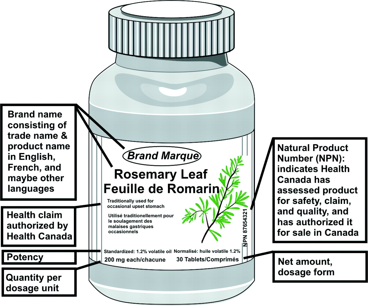 Natural health products: New labels, new credibility? | CMAJ