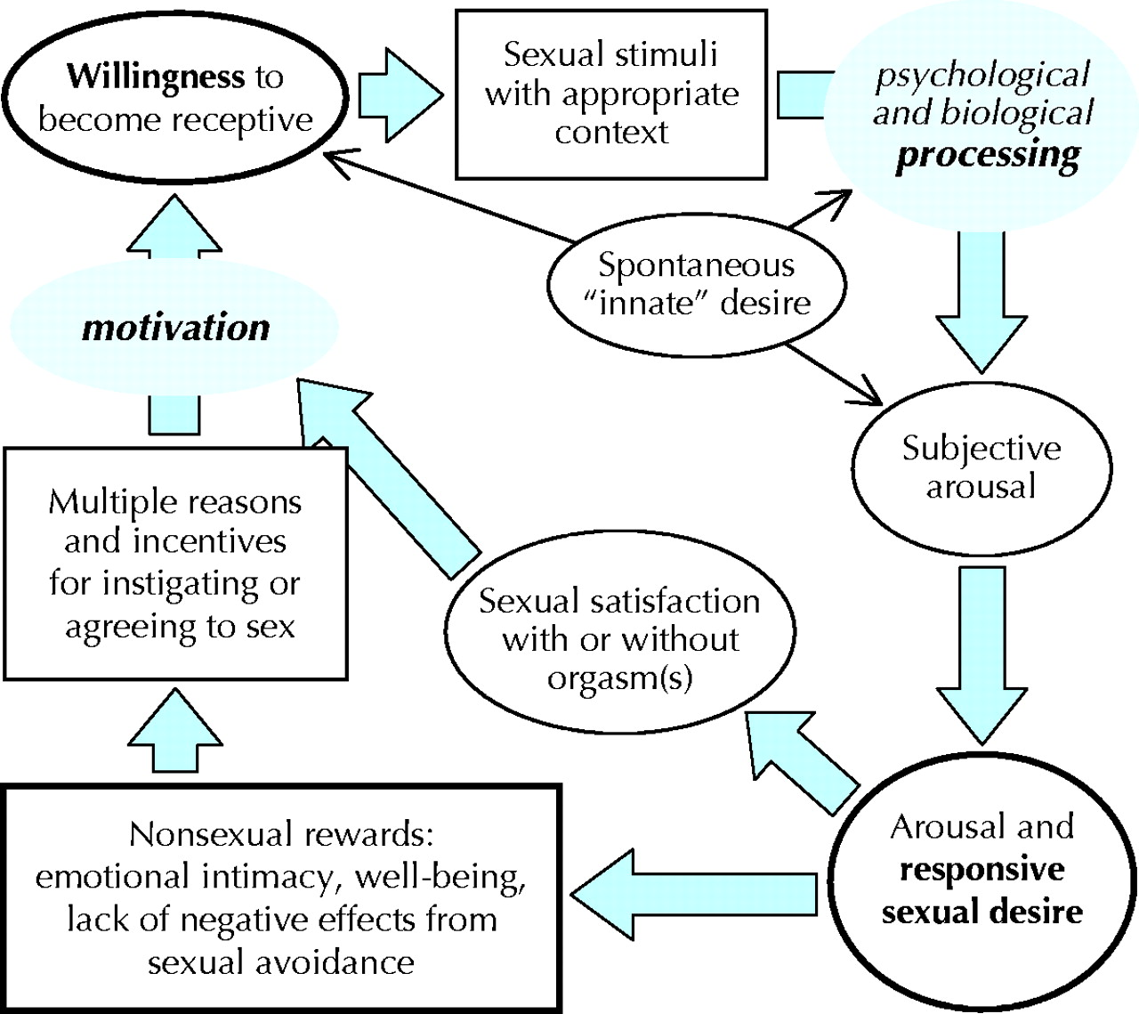 Sexual response cycles in men