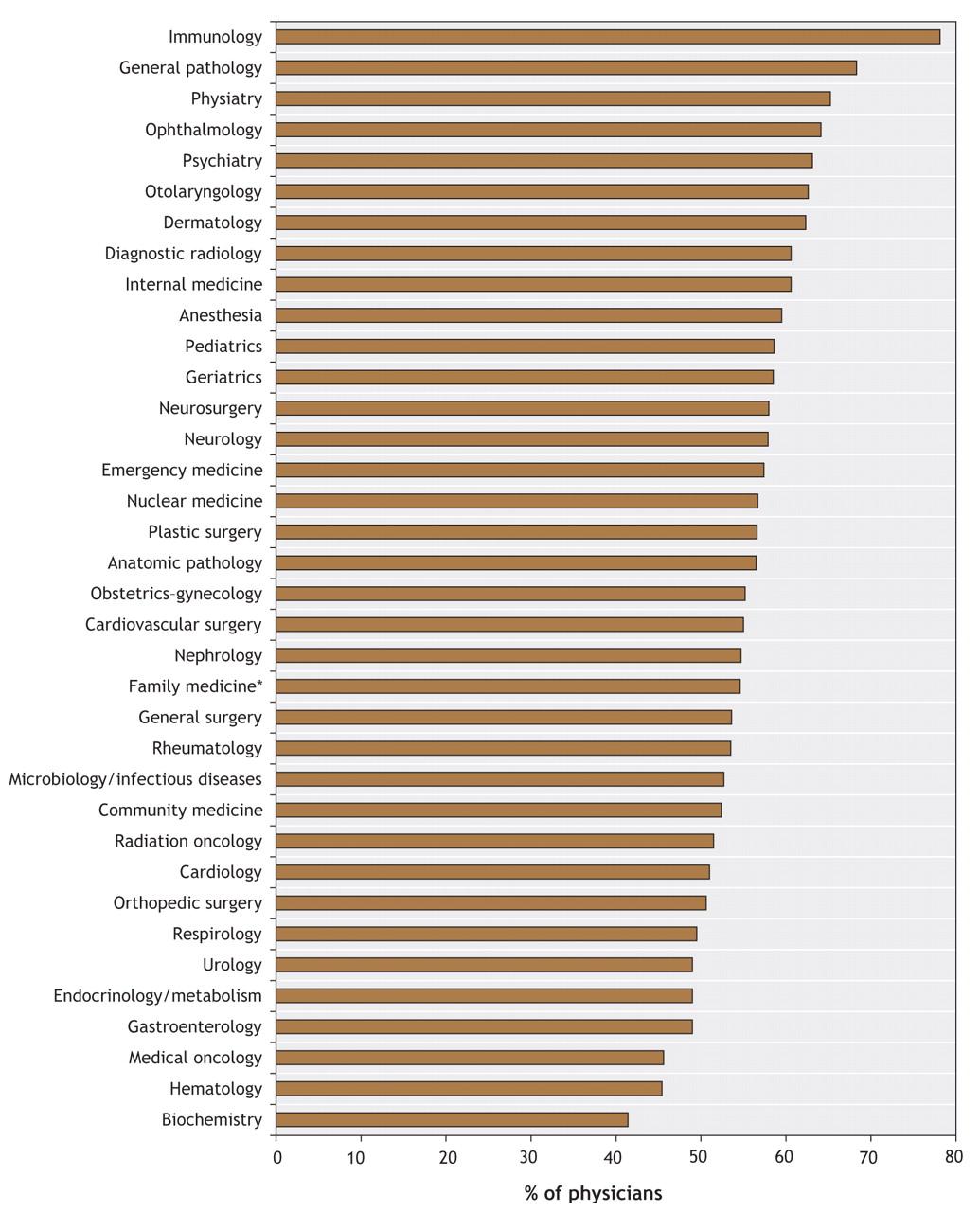 Happy doctors? Balancing professional and personal commitments | CMAJ