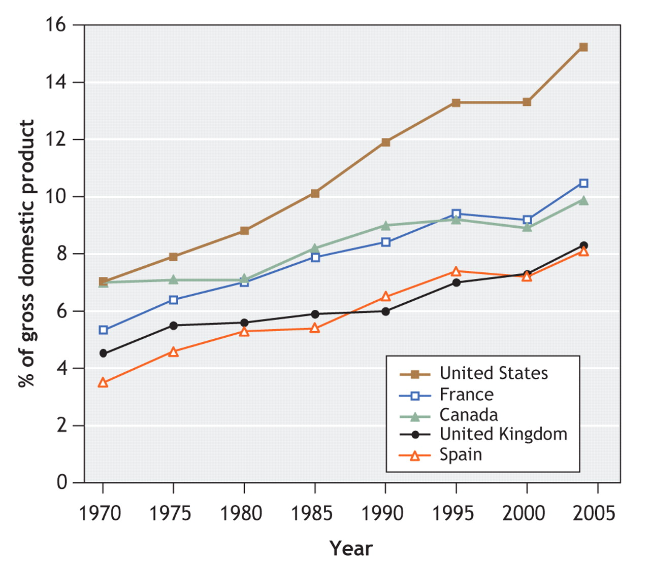 Gráfico evolución gasto sanitario sobre PIB