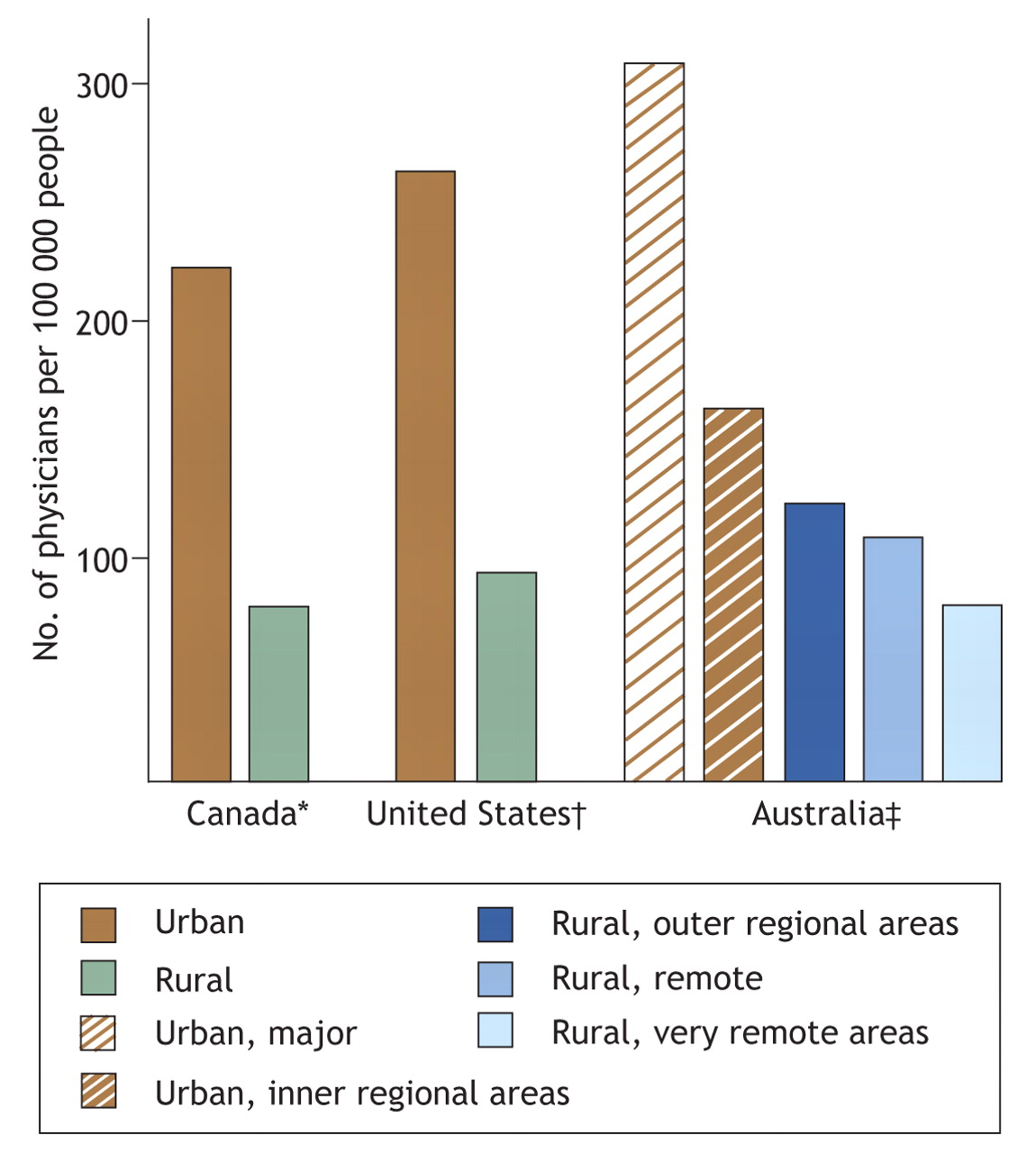 Increasing The Number Of Rural Physicians