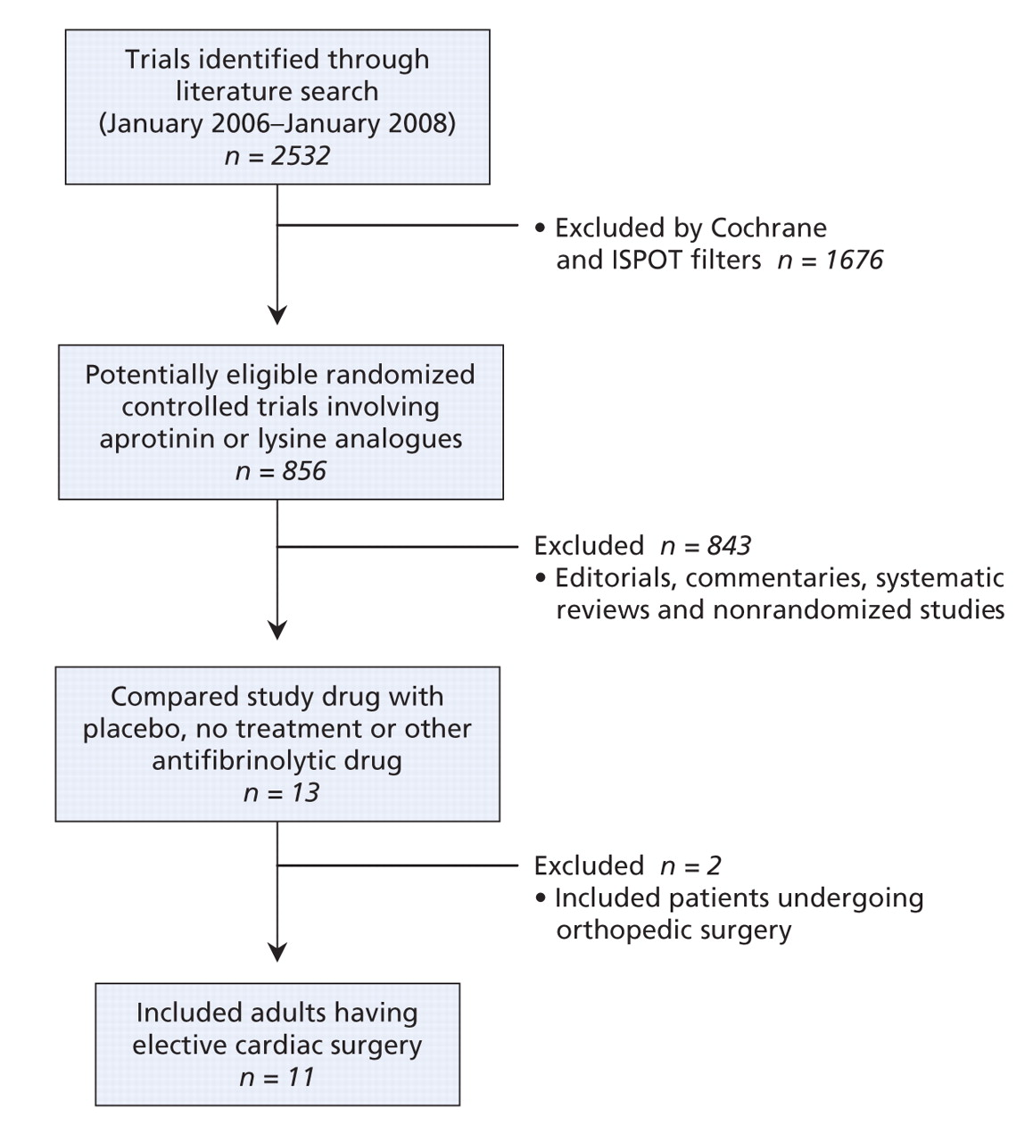 The safety of aprotinin and lysine-derived antifibrinolytic drugs in