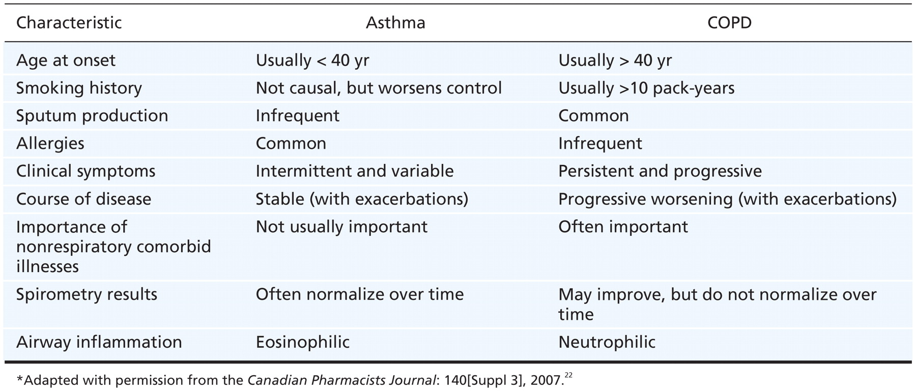 The Differences Between Asthma and COPD forecasting