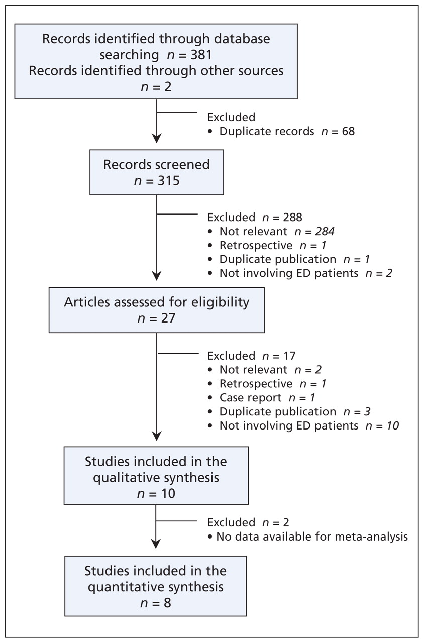 Diagnostic accuracy of the TIMI risk score in patients