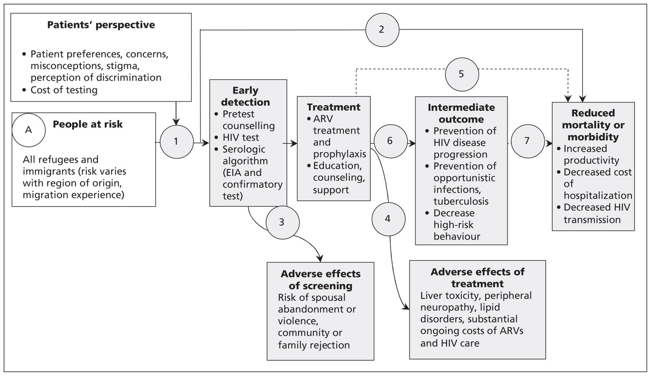 Evidence-based clinical guidelines for immigrants and