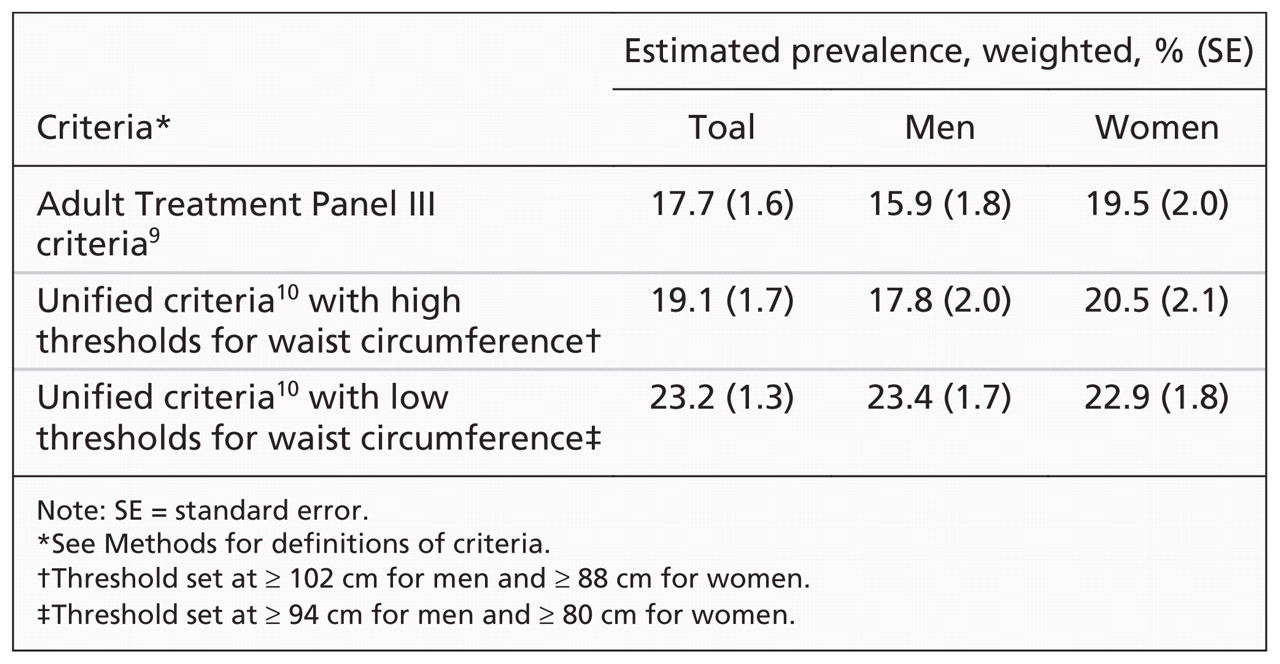 Weighted estimates of the prevalence of metabolic syndrome among Canadian  adults, according to different criteria