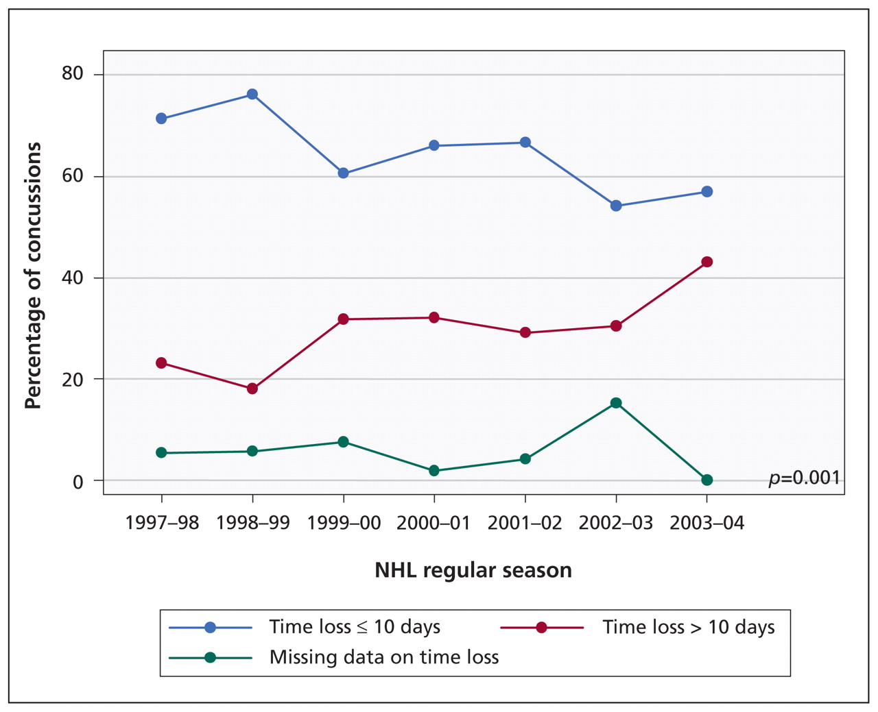 A prospective study of concussions among National Hockey League