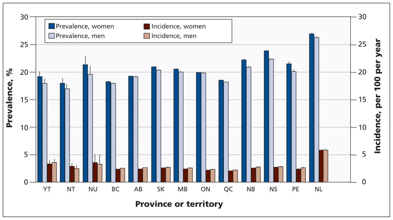 Diagnosed hypertension in canada incidence prevalence and download figure nvjuhfo Choice Image