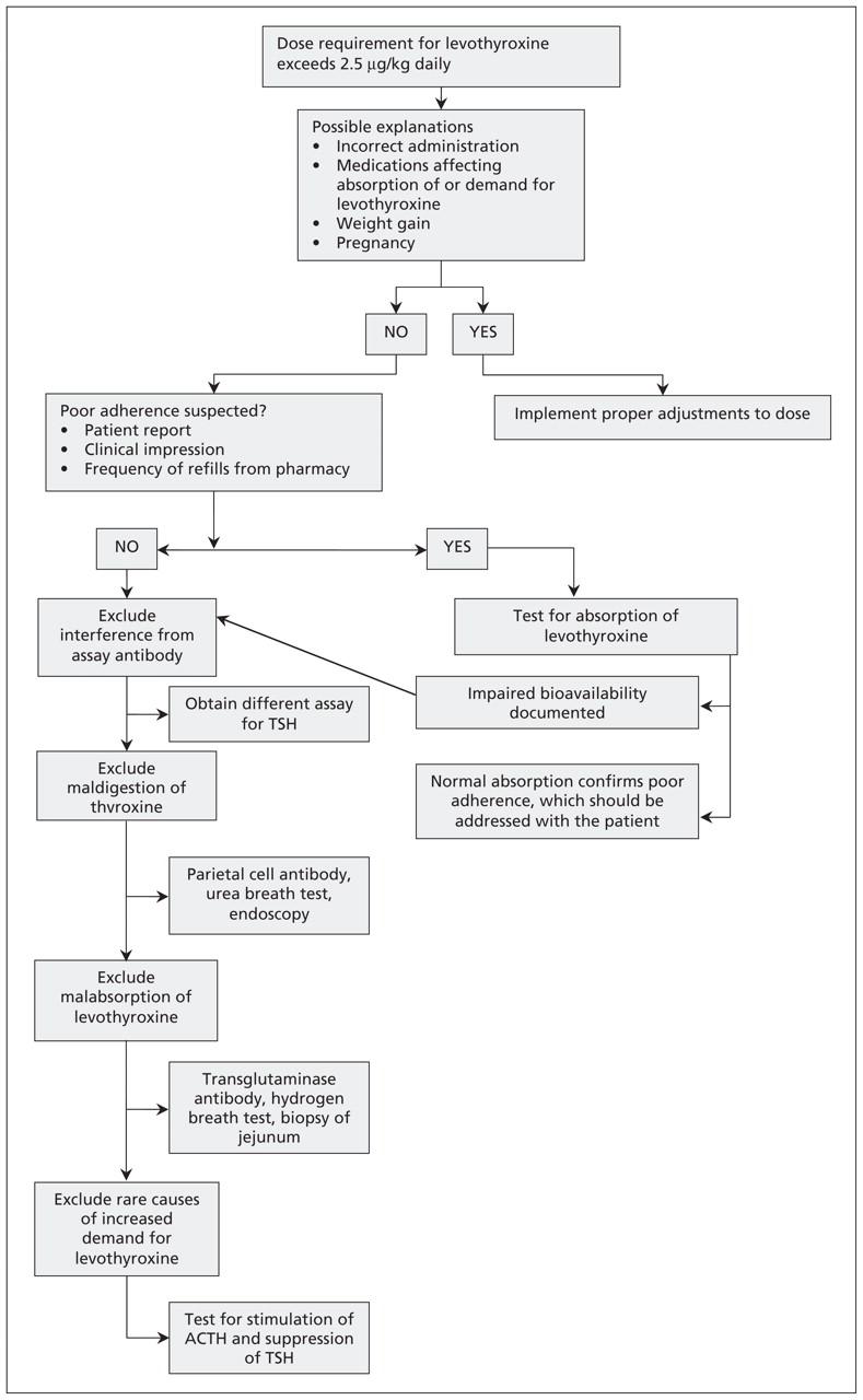 Treatment-refractory hypothyroidism | CMAJ