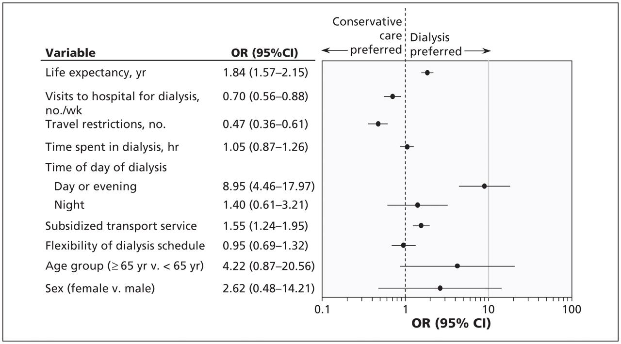 Factors Influencing Patient Choice Of Dialysis Versus Conservative