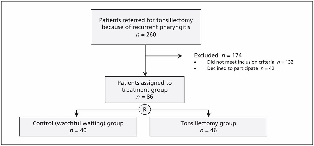 Short-term outcomes of tonsillectomy in adult patients with