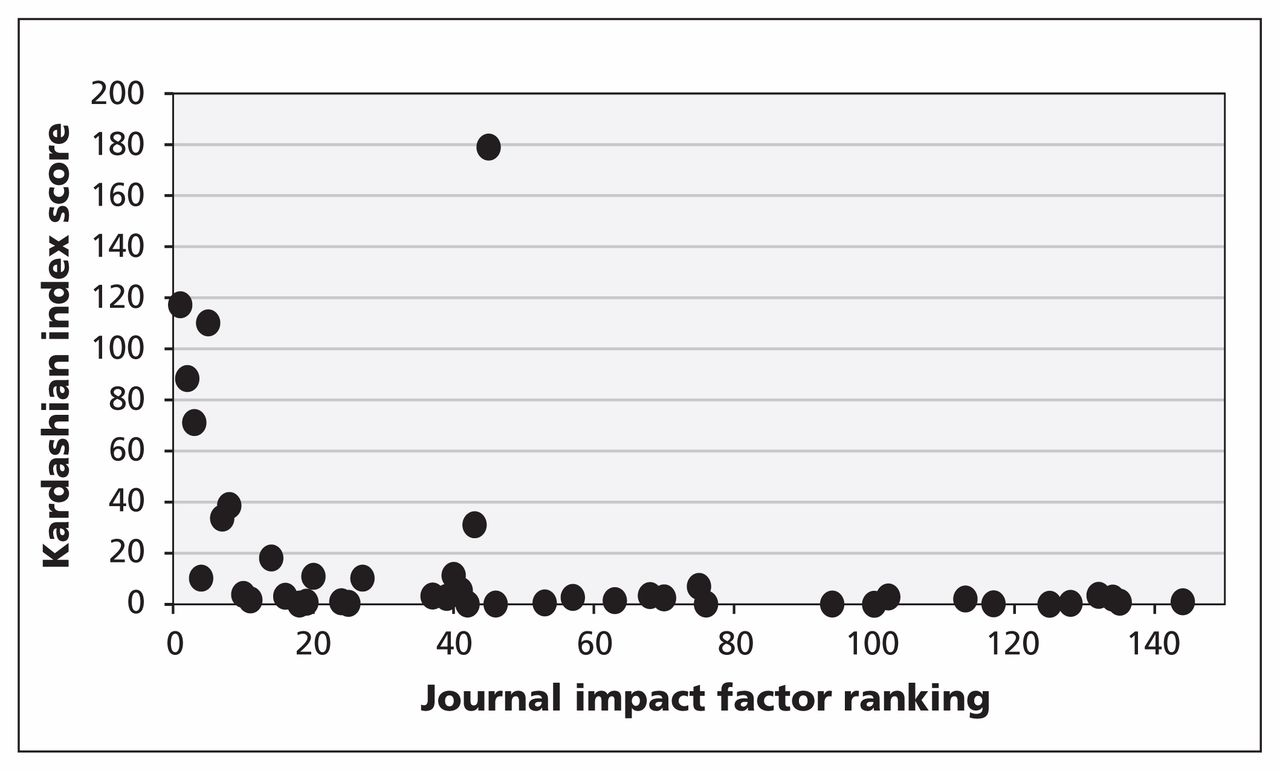 impact factor ranking