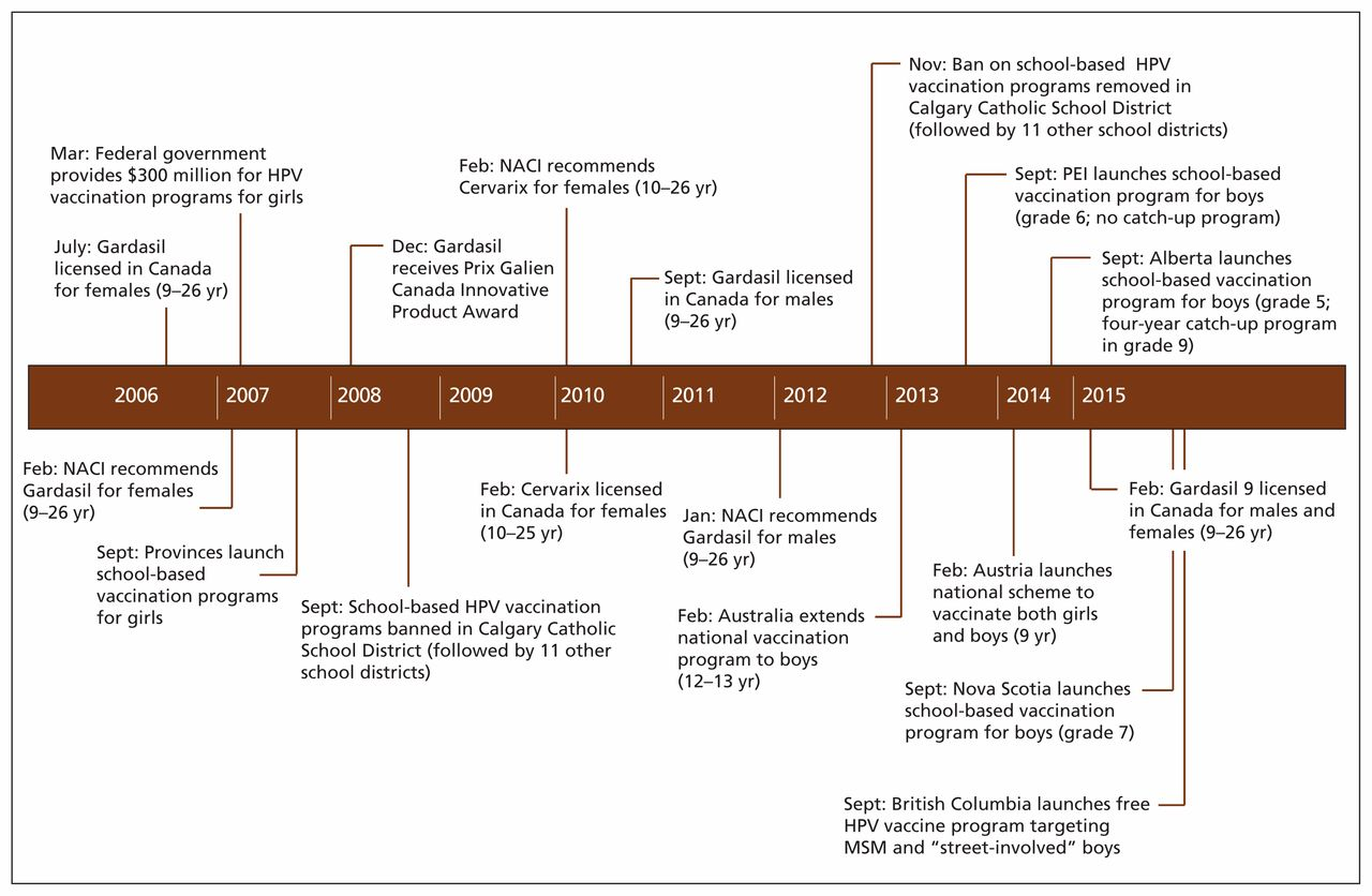 Download Figure Open In New Tab Powerpoint 1 Timeline Of Events Affecting The Human Papillomavirus HPV Vaccination Program