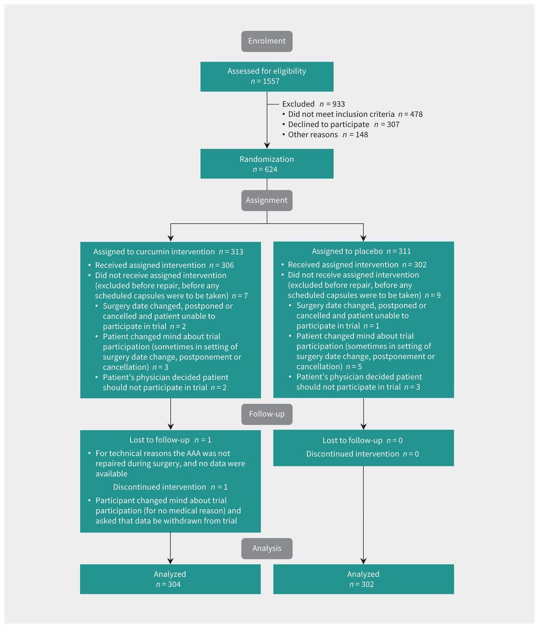 Oral curcumin in elective abdominal aortic aneurysm repair