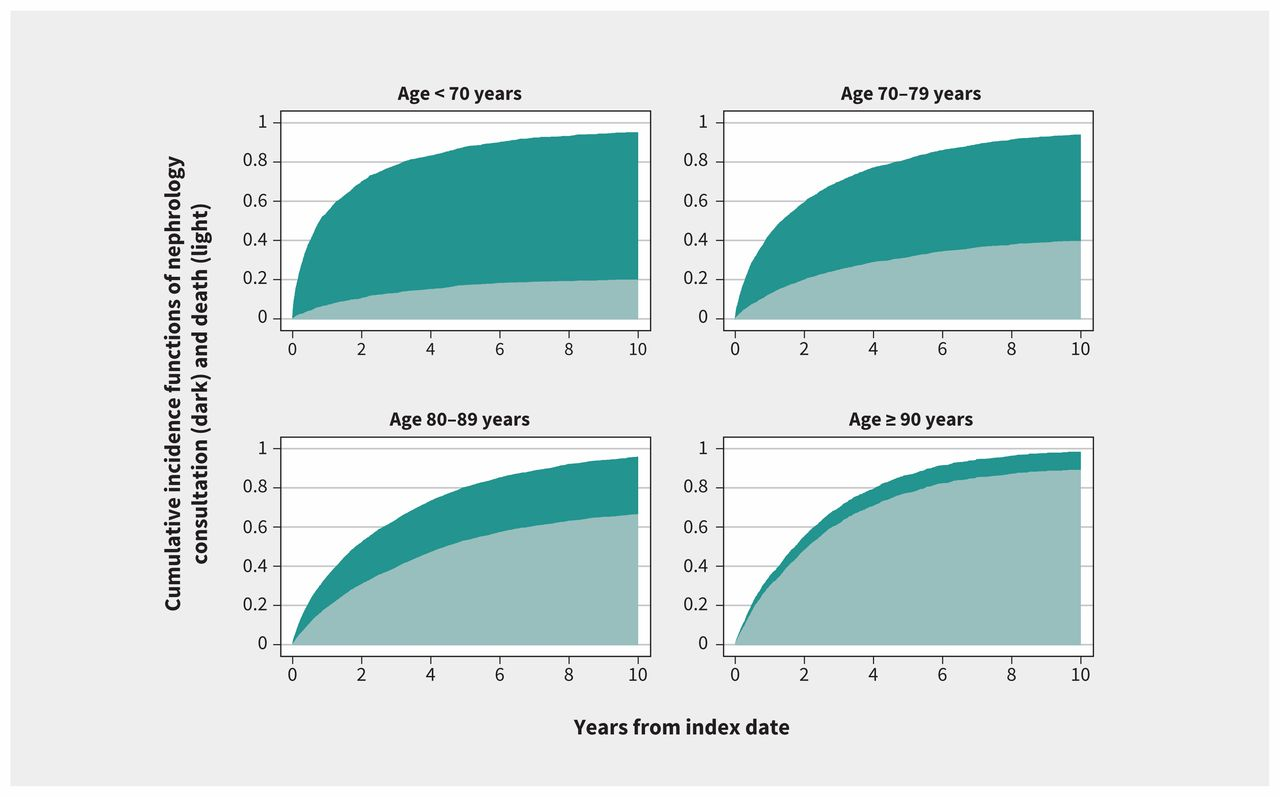 Nephrology consultation and mortality in people with stage 4