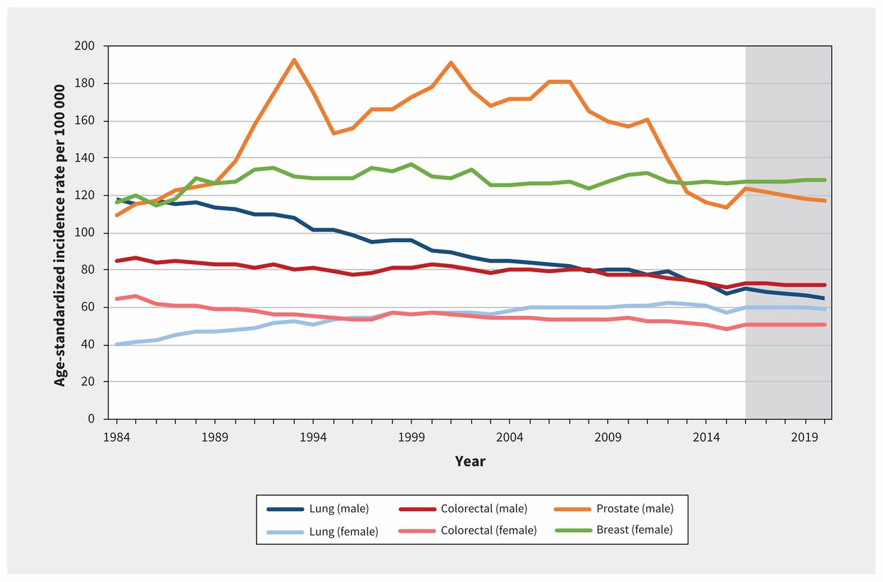 Projected Estimates Of Cancer In Canada In 2020 Cmaj